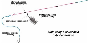 Монтаж Фидер с резинкой