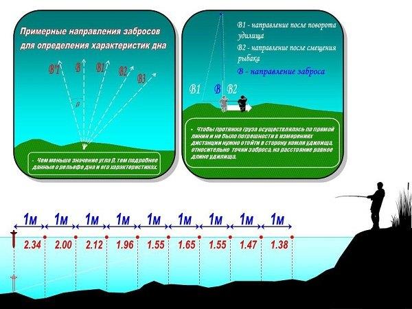 как правильно измерить глубину на рыбалке видео