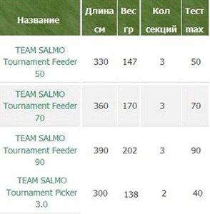 Фидеры Salmo Tournament