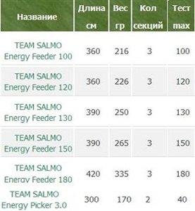 Фидеры Salmo Energy